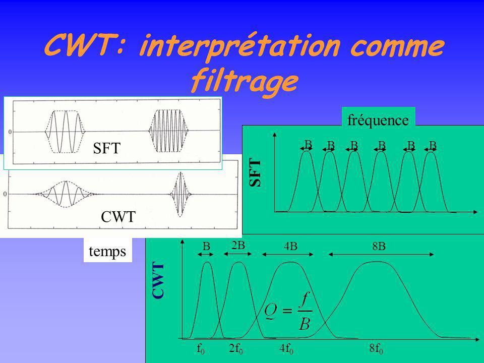 CWT: interprétation comme filtrage