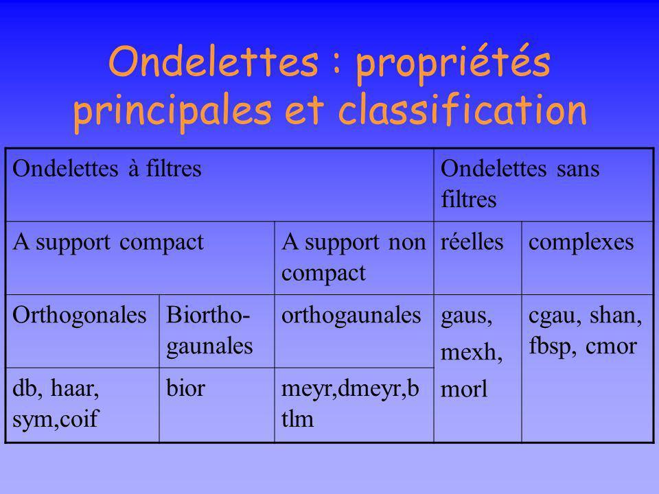 Ondelettes : propriétés principales et classification