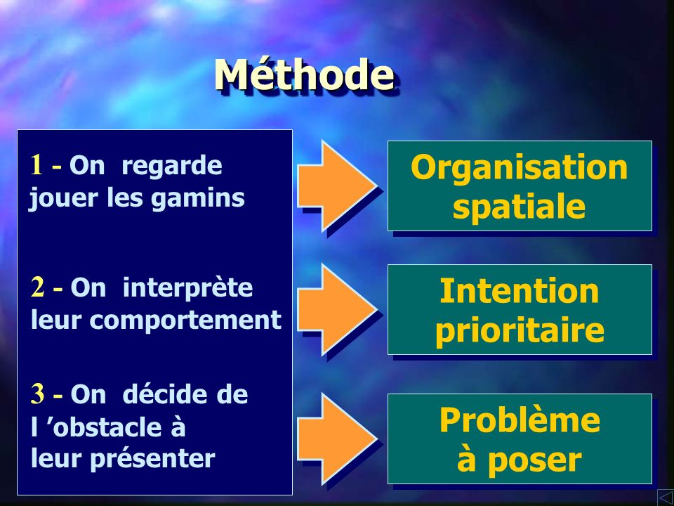 Méthode Organisation spatiale Intention prioritaire Problème à poser