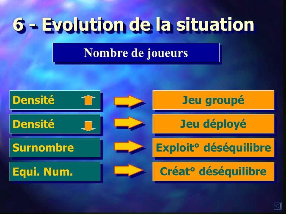 6 - Evolution de la situation