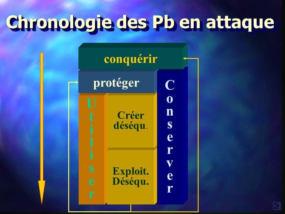 Chronologie des Pb en attaque