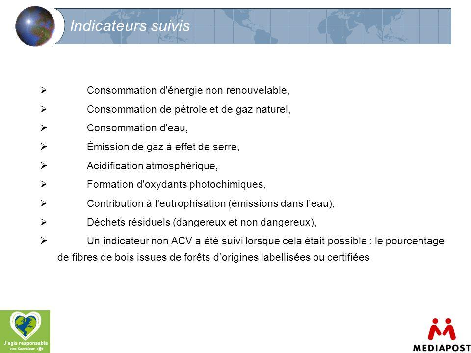 Indicateurs suivis Consommation d énergie non renouvelable,