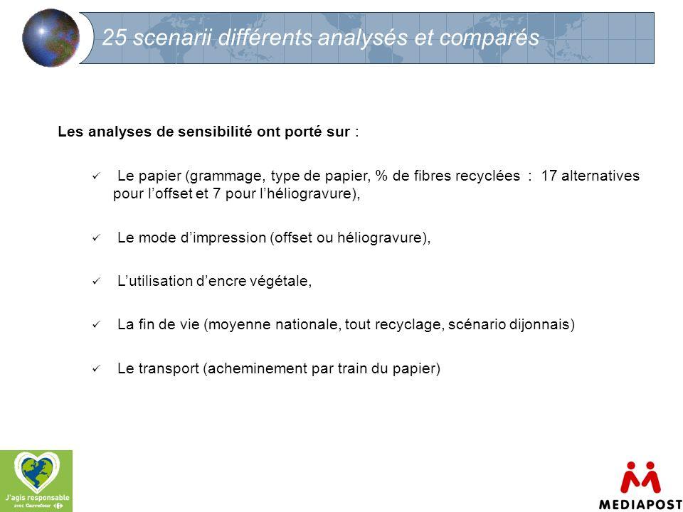 25 scenarii différents analysés et comparés