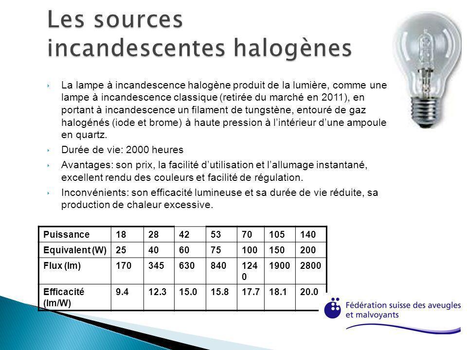 Les sources incandescentes halogènes