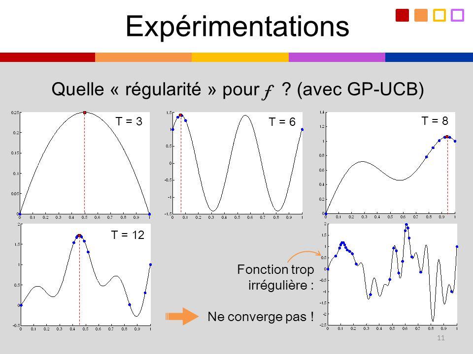 Expérimentations Quelle « régularité » pour f (avec GP-UCB)