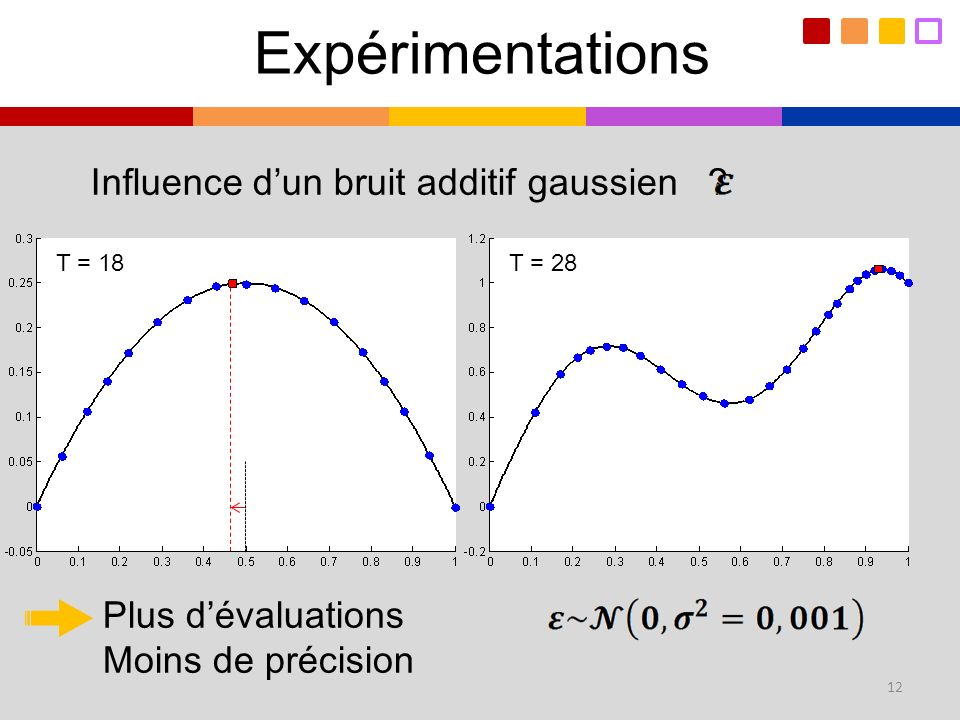 Expérimentations Influence d'un bruit additif gaussien