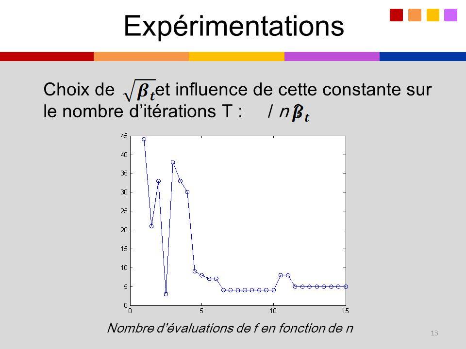 Expérimentations Choix de et influence de cette constante sur le nombre d'itérations T : / n