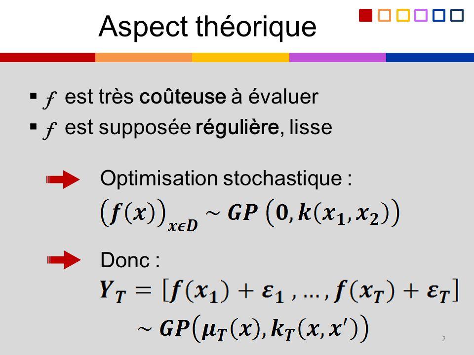 Aspect théorique f est très coûteuse à évaluer