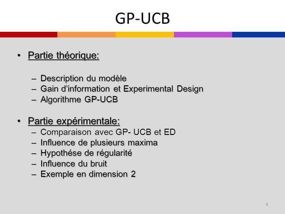 GP-UCB Partie théorique: Partie expérimentale: Description du modèle