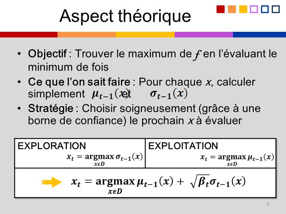 Aspect théorique Objectif : Trouver le maximum de f en l'évaluant le minimum de fois.