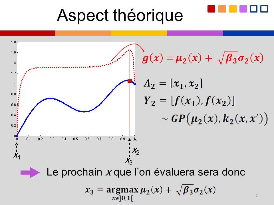 Aspect théorique x1 x2 x3 Le prochain x que l'on évaluera sera donc