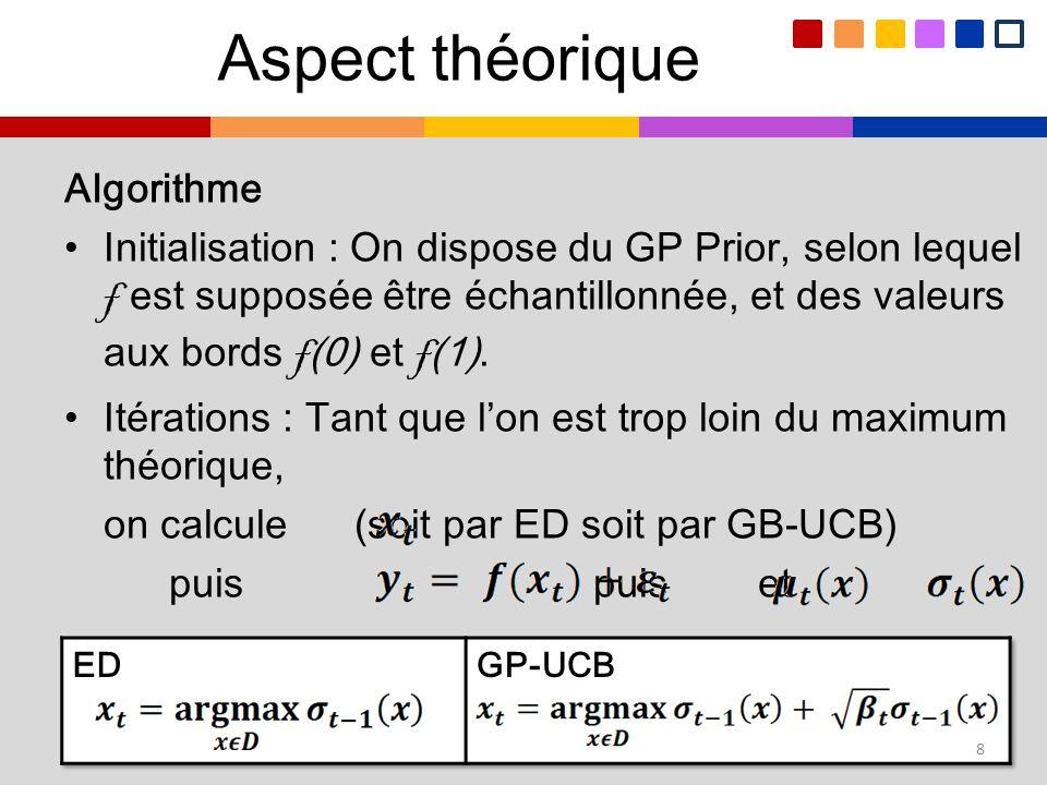Aspect théorique Algorithme