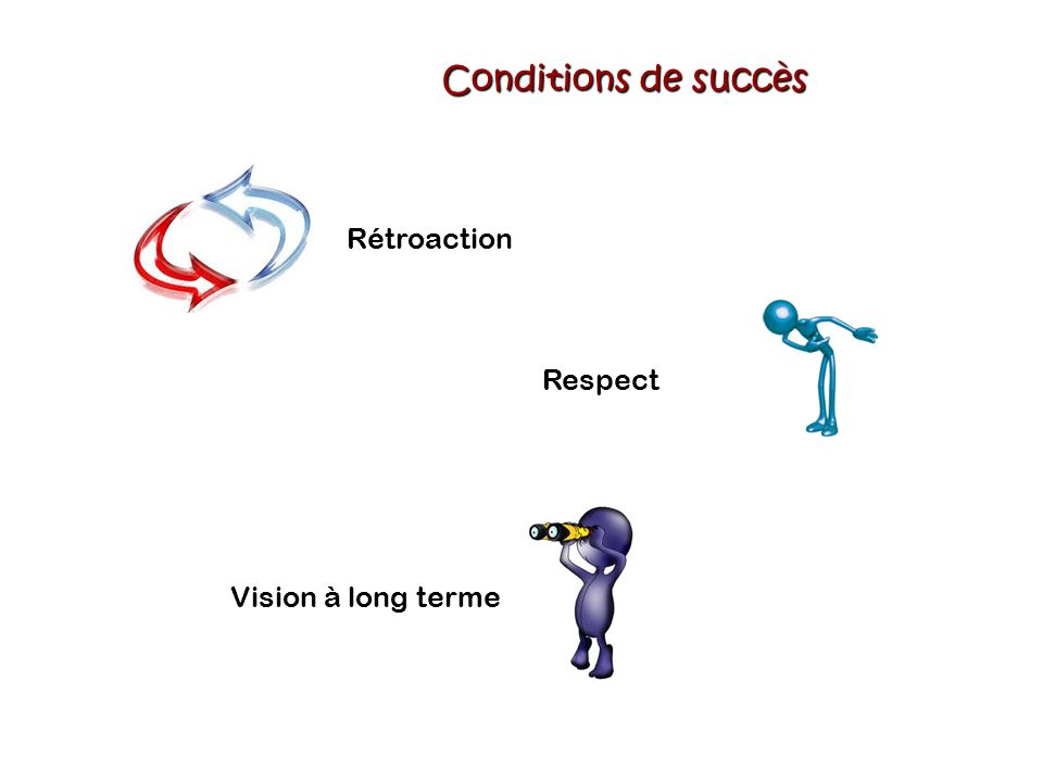 Conditions de succès Rétroaction Respect