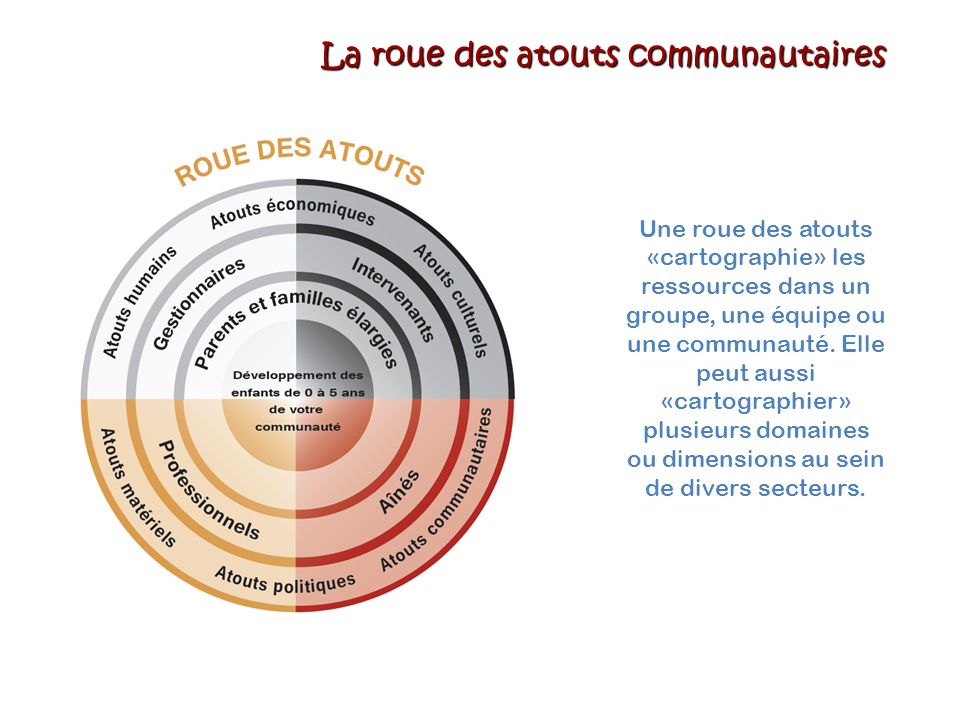 La roue des atouts communautaires