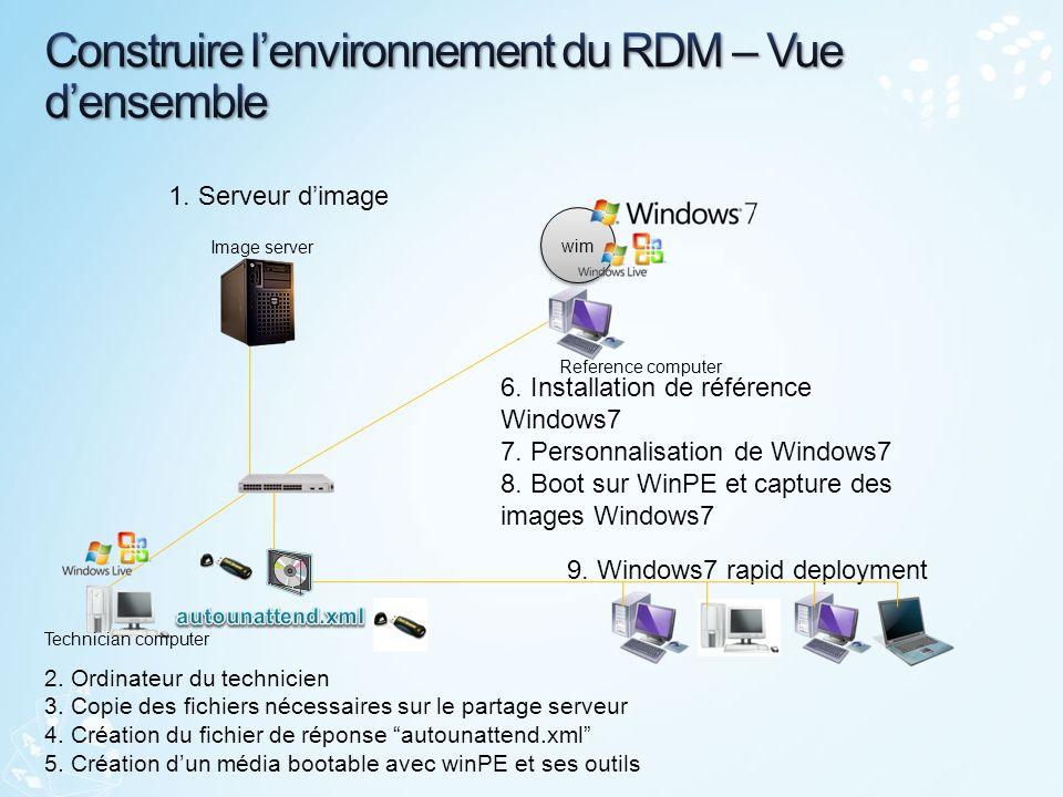 Construire l'environnement du RDM – Vue d'ensemble
