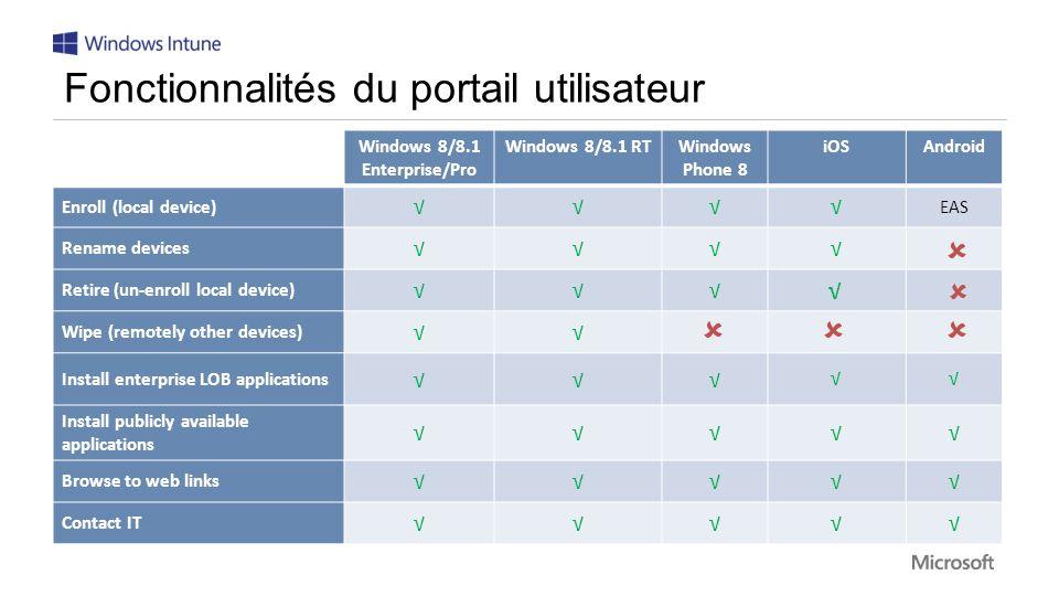 Fonctionnalités du portail utilisateur