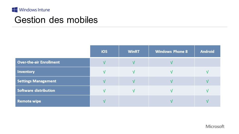 Gestion des mobiles √ iOS WinRT Windows Phone 8 Android