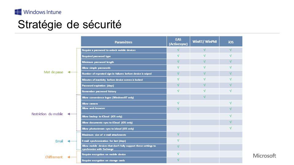 Stratégie de sécurité Paramètres. EAS (Activesync) WinRT/ WinPh8. iOS. Require a password to unlock mobile devices.