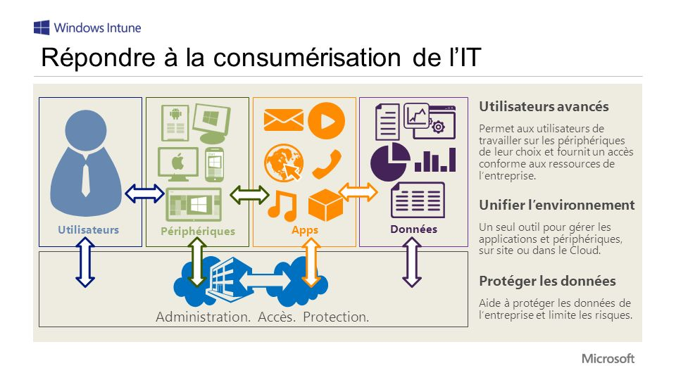 Répondre à la consumérisation de l'IT