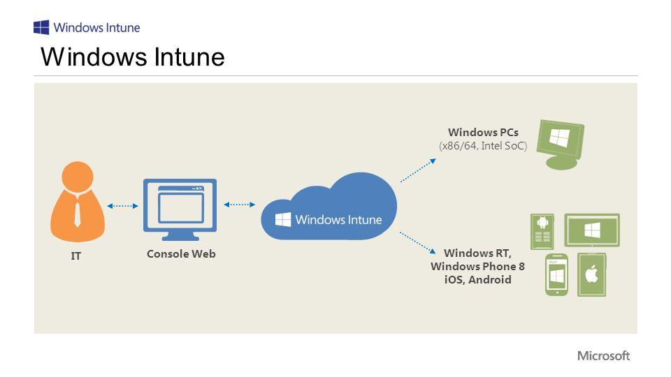 Windows RT, Windows Phone 8 iOS, Android