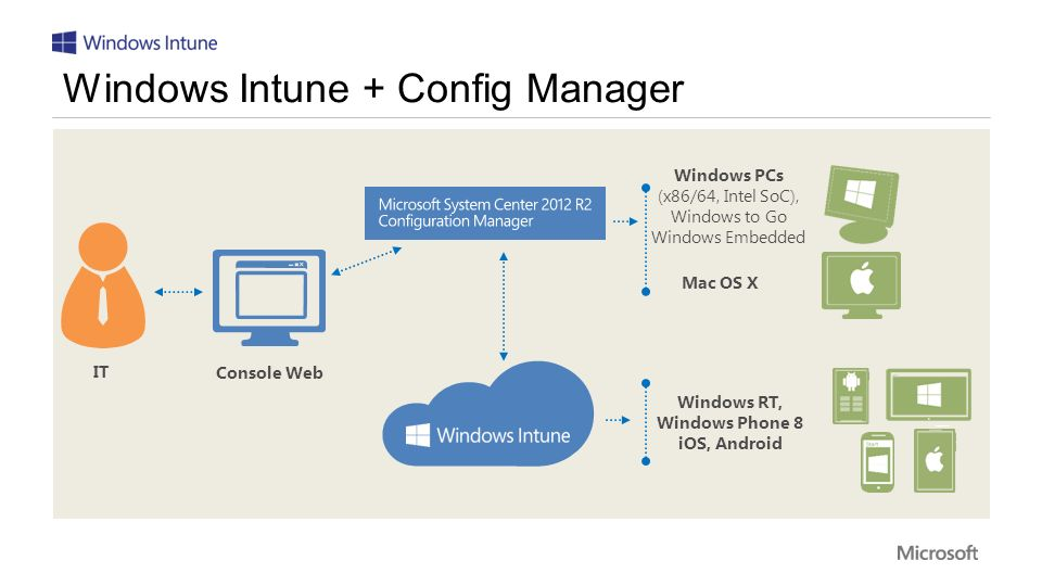 Windows Intune + Config Manager