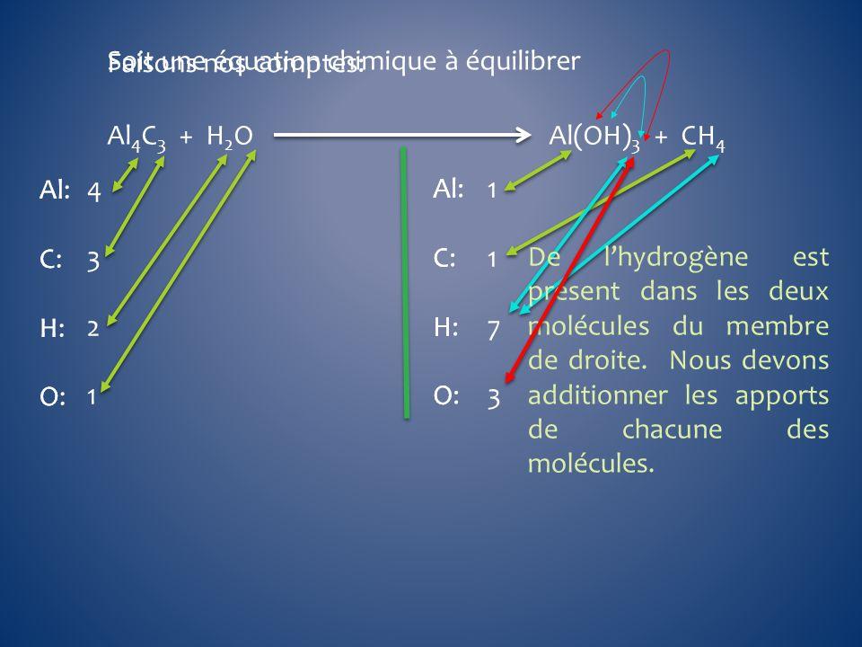 Faisons nos comptes: Soit une équation chimique à équilibrer. Al4C3 + H2O Al(OH)3 + CH4.