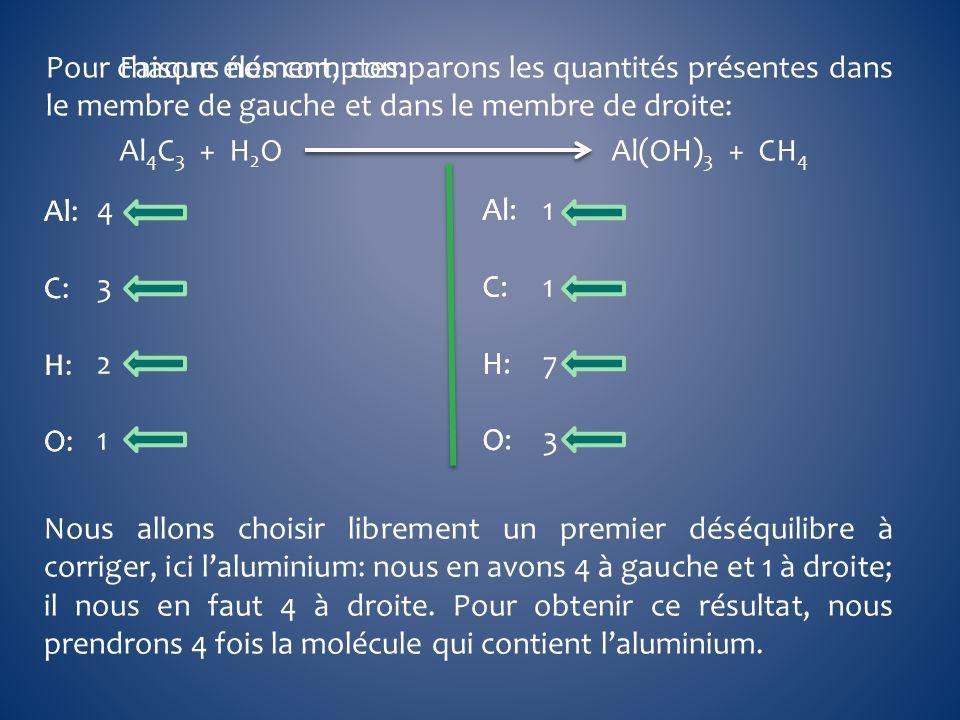 Pour chaque élément, comparons les quantités présentes dans le membre de gauche et dans le membre de droite: