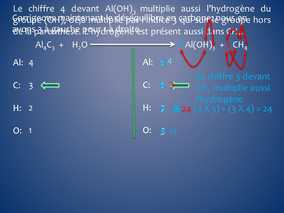 Le chiffre 4 devant Al(OH)3 multiplie aussi l'hydrogène du groupe (OH), déjà multiplié par l'indice 3 qui suit le groupe hors de la parenthèse. L'hydrogène est présent aussi dans CH4.