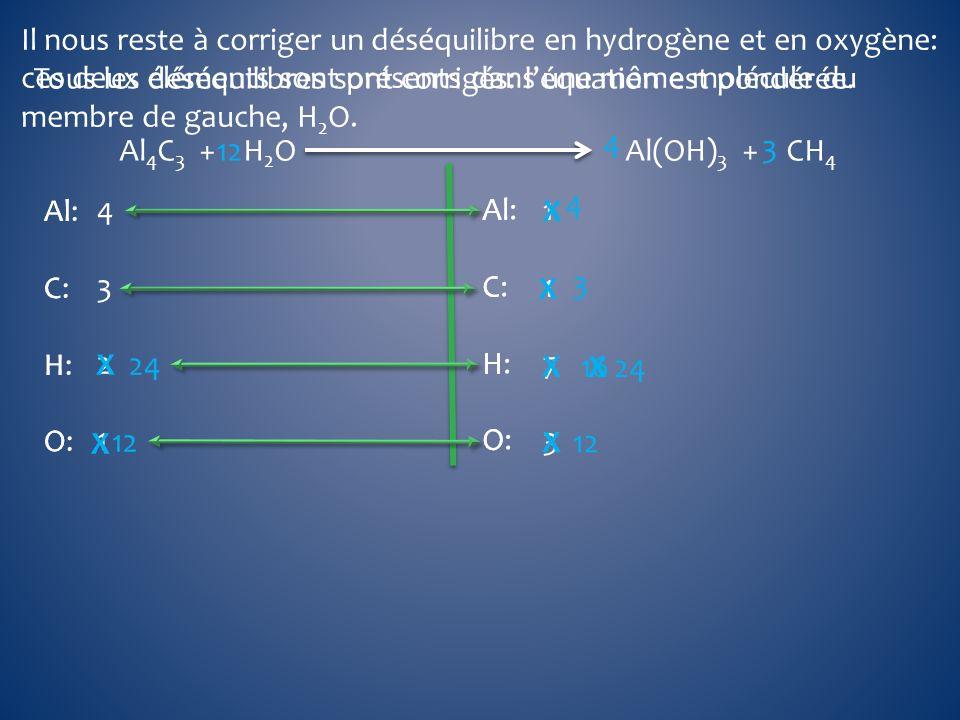 Il nous reste à corriger un déséquilibre en hydrogène et en oxygène: ces deux éléments sont présents dans une même molécule du membre de gauche, H2O.