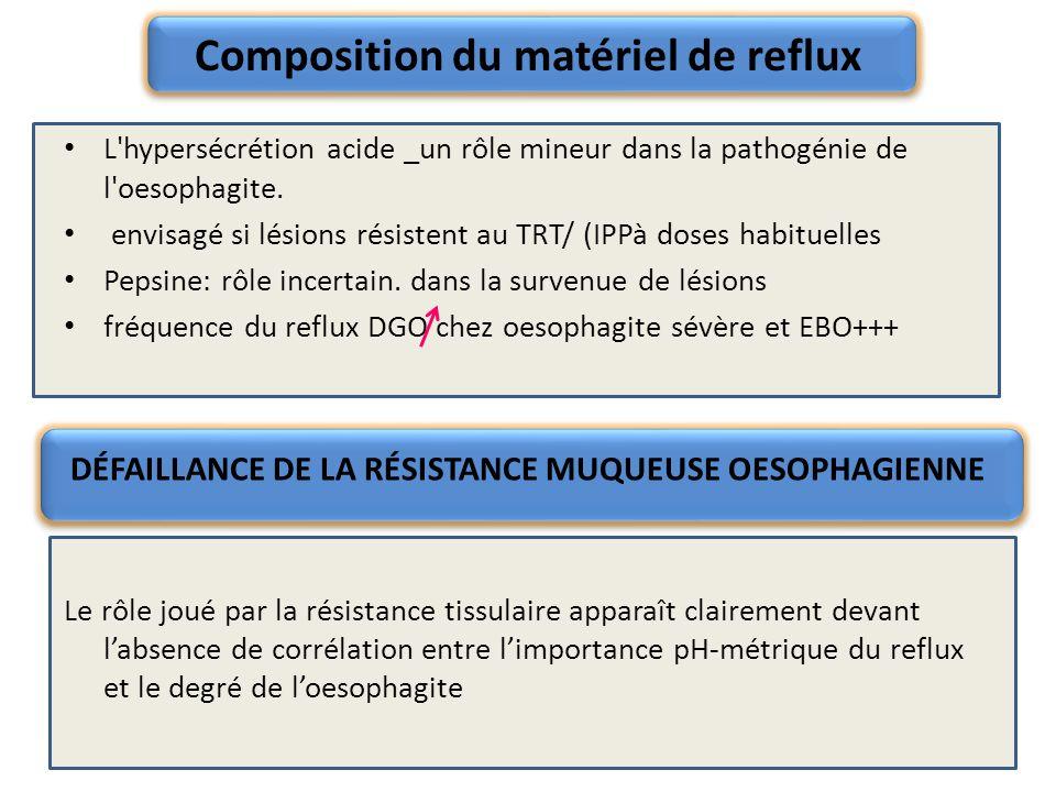 Composition du matériel de reflux