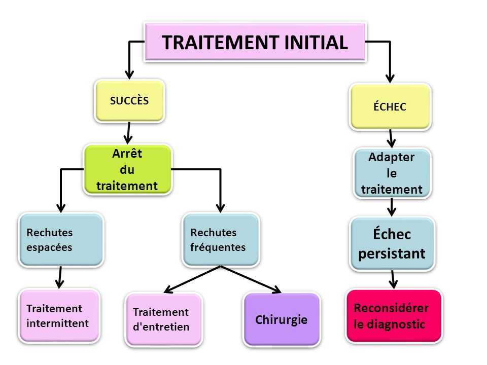 TRAITEMENT INITIAL Échec persistant Arrêt Adapter du traitement