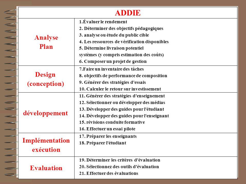 ADDIE Analyse Plan Design (conception) développement Implémentation