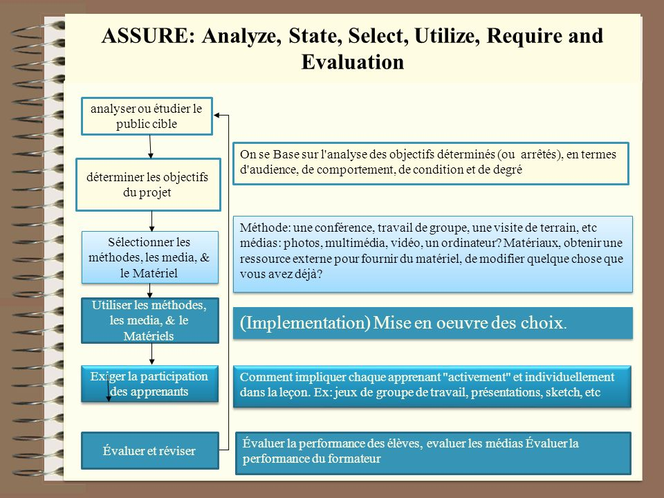 ASSURE: Analyze, State, Select, Utilize, Require and Evaluation