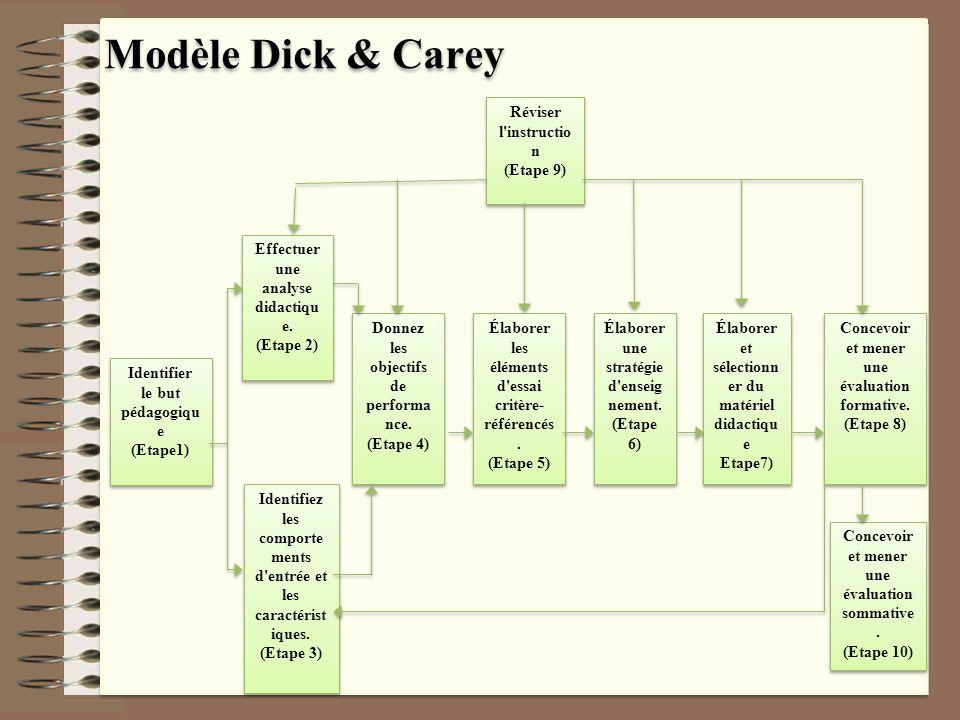 Modèle Dick & Carey Identifier le but pédagogique (Etape1)