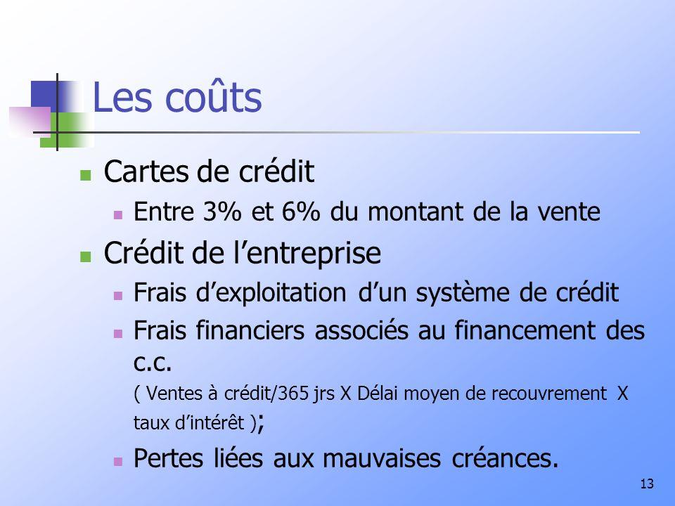Les coûts Cartes de crédit Crédit de l'entreprise