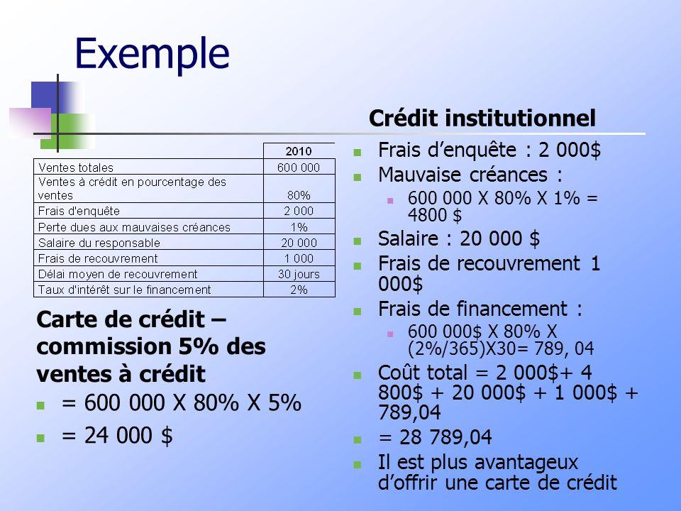 Exemple Crédit institutionnel