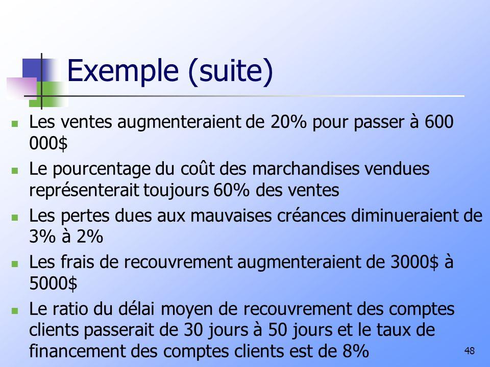 Exemple (suite) Les ventes augmenteraient de 20% pour passer à 600 000$