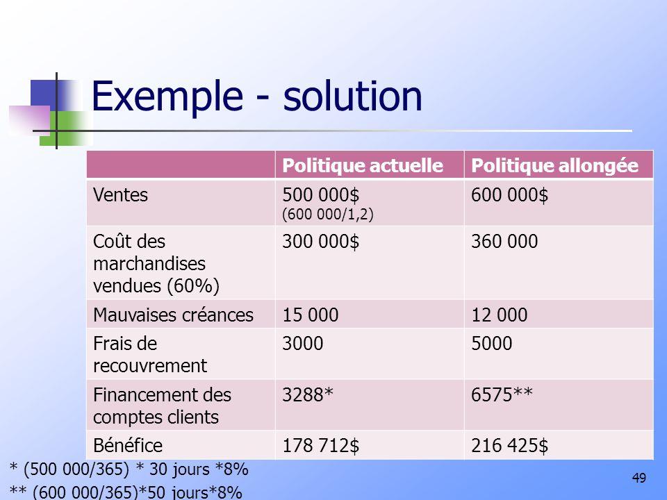 Exemple - solution Politique actuelle Politique allongée Ventes