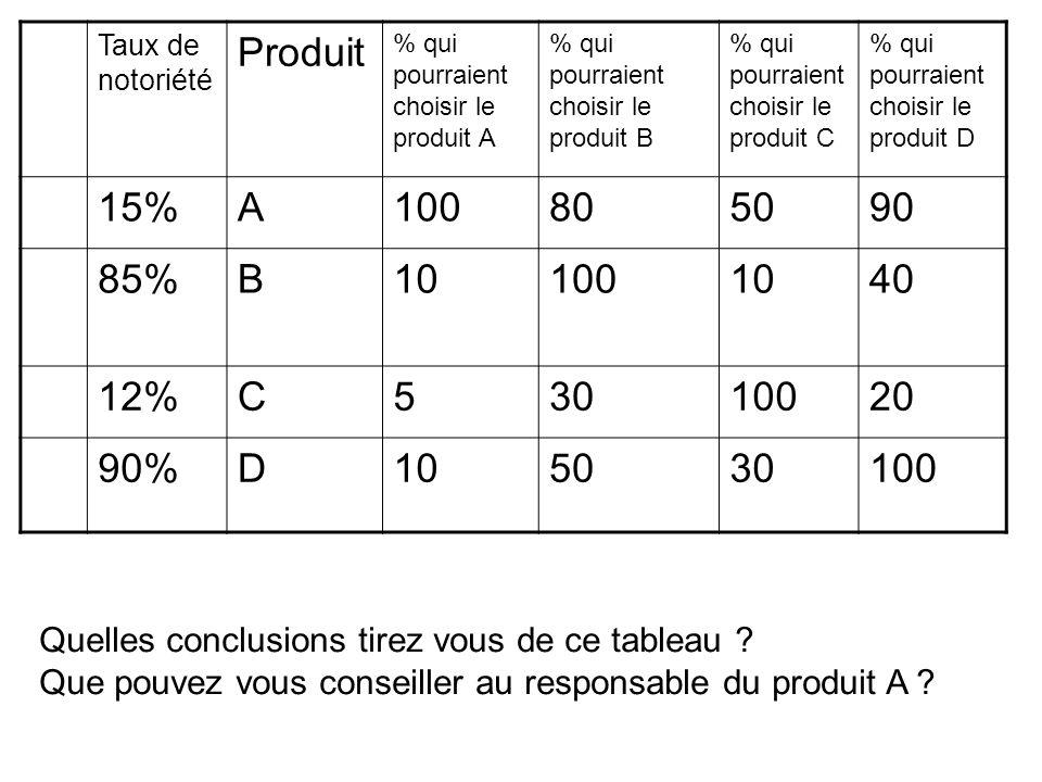 Taux de notoriété Produit. % qui pourraient choisir le produit A. % qui pourraient choisir le produit B.