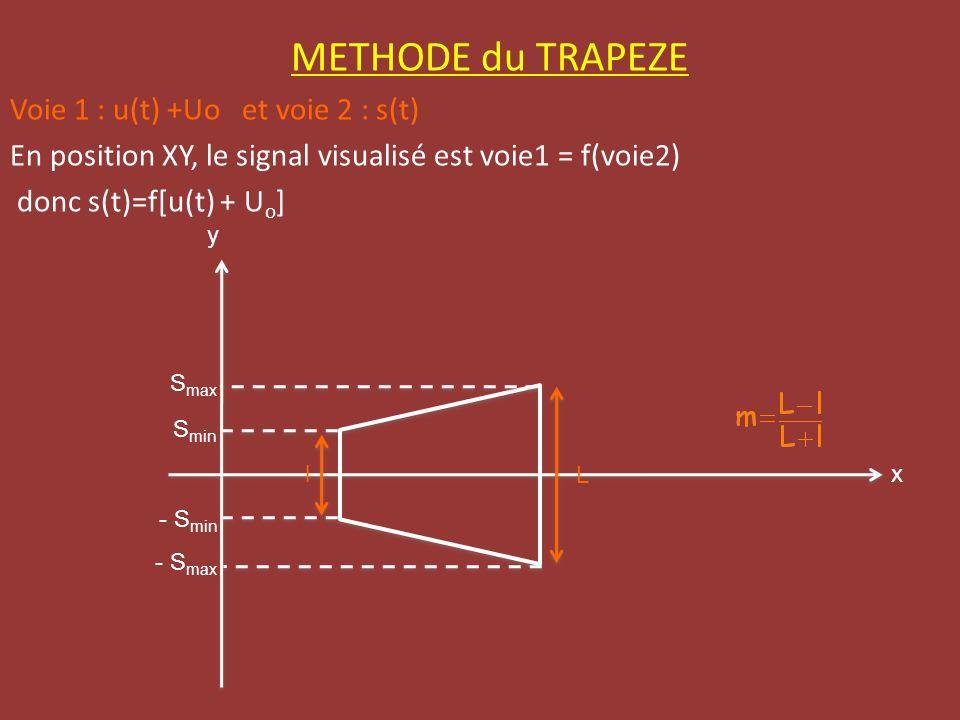 METHODE du TRAPEZE Voie 1 : u(t) +Uo et voie 2 : s(t)