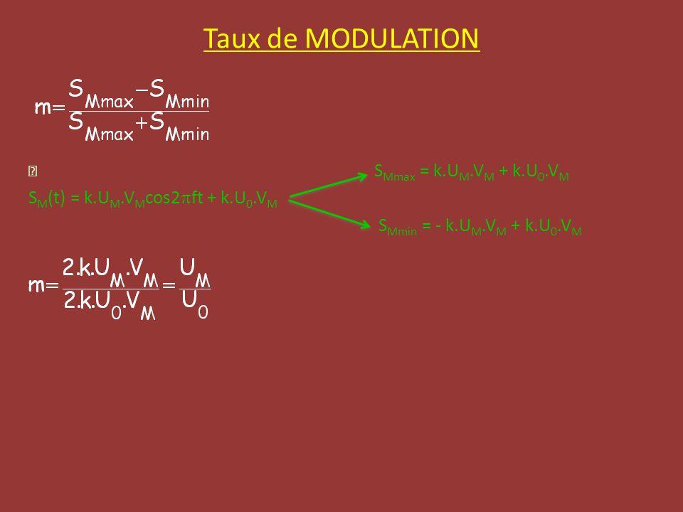 Taux de MODULATION SM(t) = k.UM.VMcos2pft + k.U0.VM