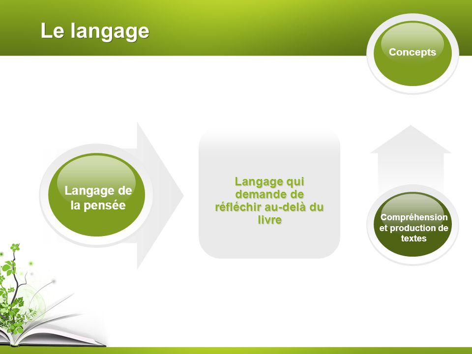 Le langage Langage de la pensée Concepts