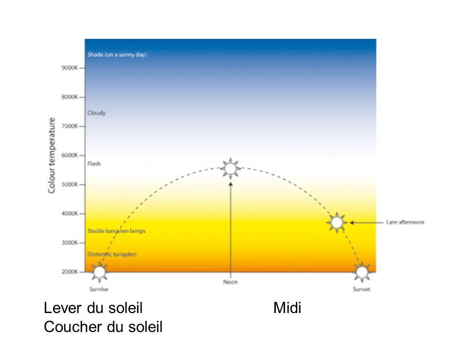 Lever du soleil Midi Coucher du soleil