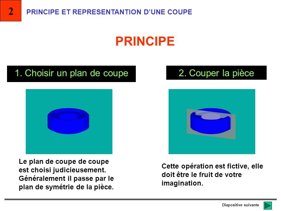 1. Choisir un plan de coupe