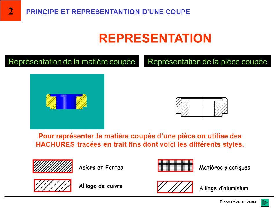 REPRESENTATION 2 Représentation de la matière coupée