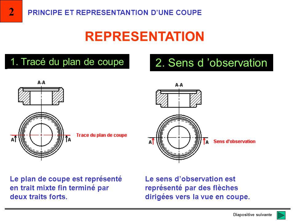 REPRESENTATION 2 2. Sens d 'observation 1. Tracé du plan de coupe