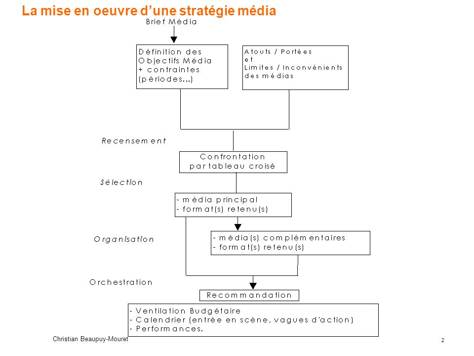 La mise en oeuvre d'une stratégie média