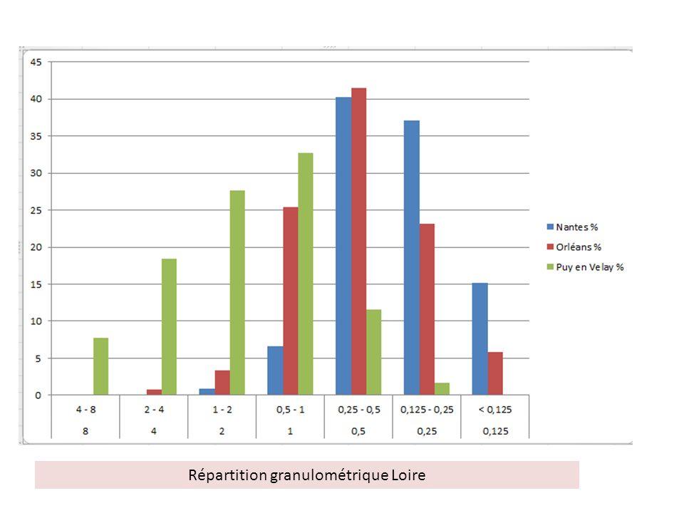 Répartition granulométrique Loire
