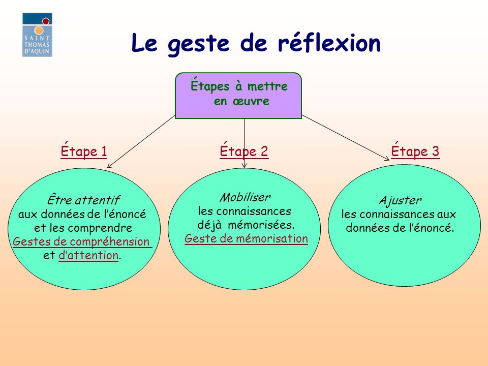 Le geste de réflexion Étape 1 Étape 2 Étape 3 Étapes à mettre en œuvre