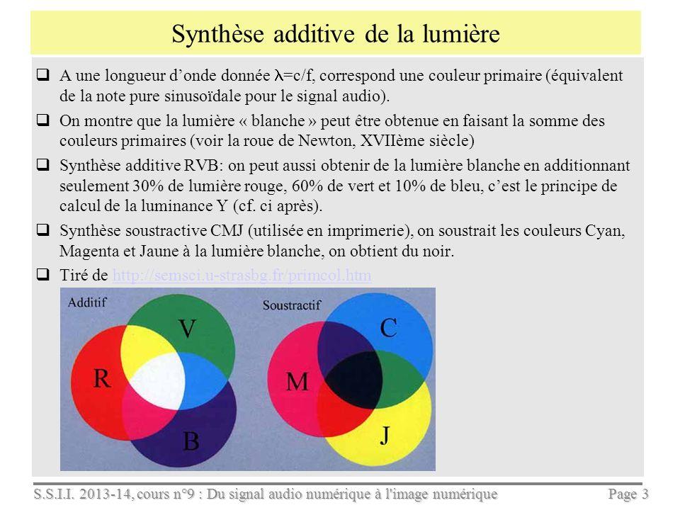 Synthèse additive de la lumière
